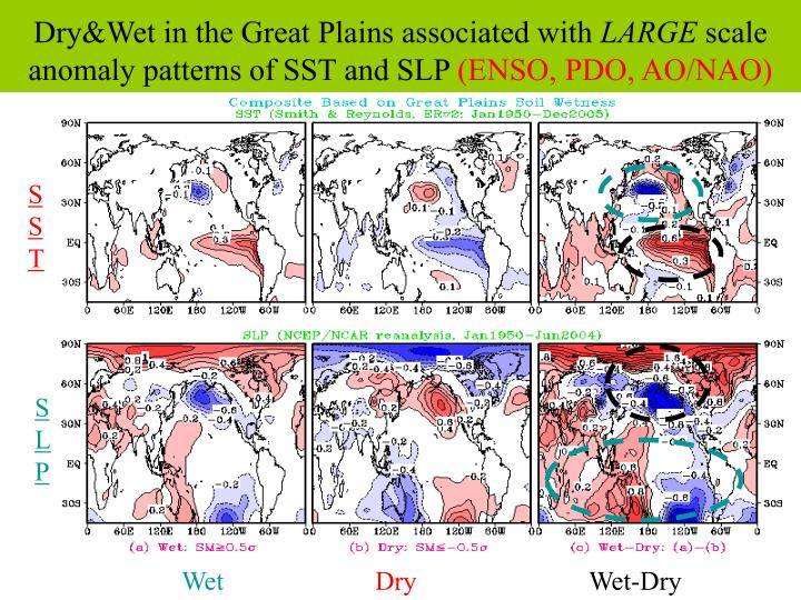 Dry&Wet in the Great Plains associated with