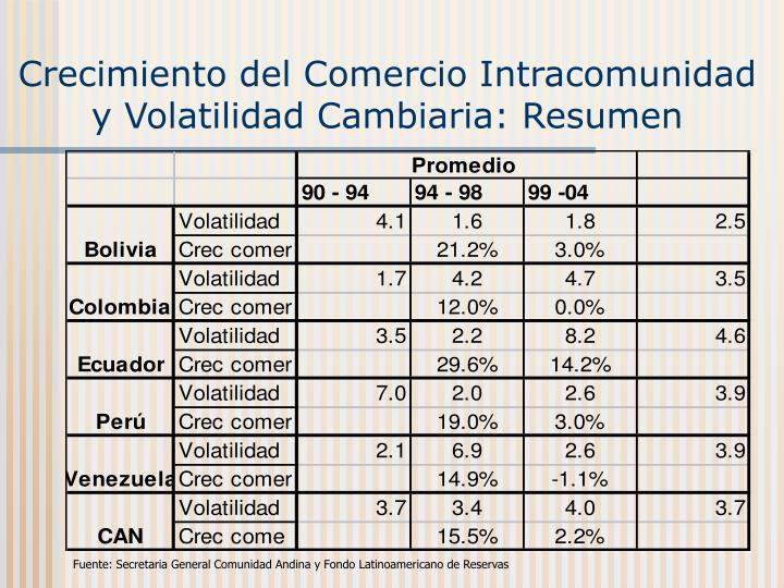 Crecimiento del Comercio Intracomunidad y Volatilidad Cambiaria: Resumen