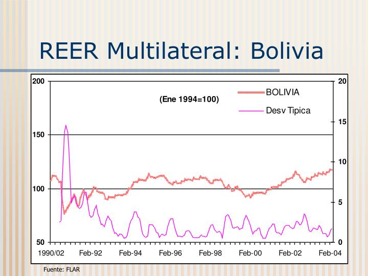 REER Multilateral: Bolivia