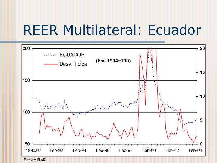REER Multilateral: Ecuador