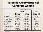 tasas de crecimiento del comercio andino1
