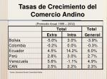 tasas de crecimiento del comercio andino2