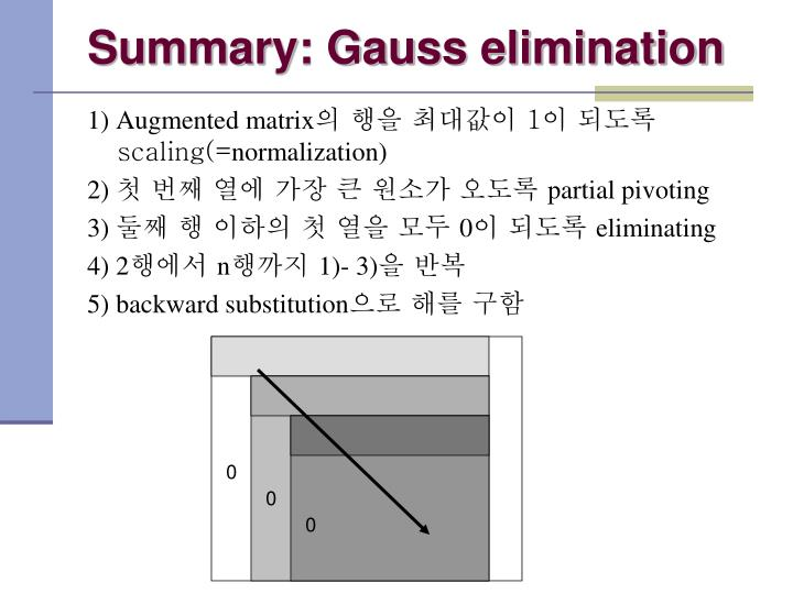 Summary: Gauss elimination