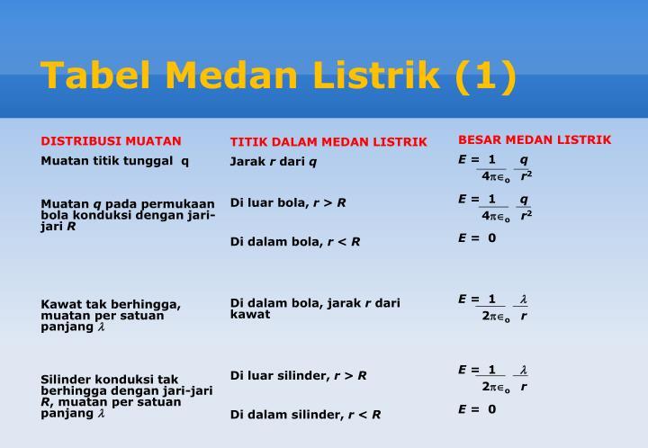 Tabel Medan Listrik (1)