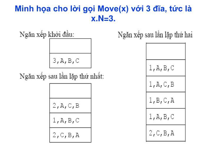 Minh họa cho lời gọi Move(x) với 3 đĩa, tức là x.N=3.