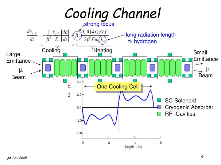 Cooling Channel