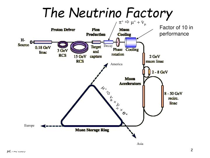 The neutrino factory