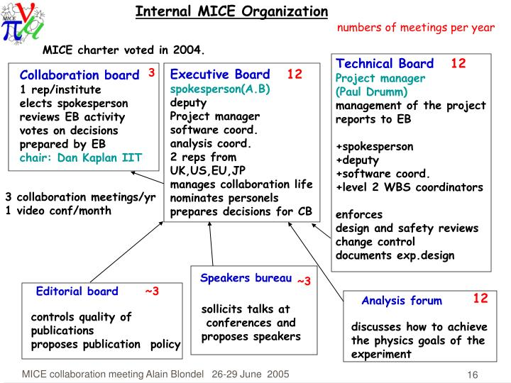 Internal MICE Organization
