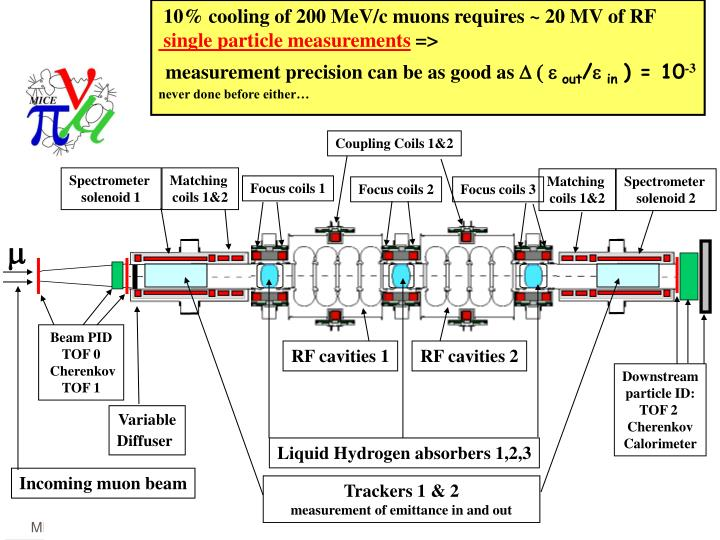 10% cooling of 200 MeV/c muons requires