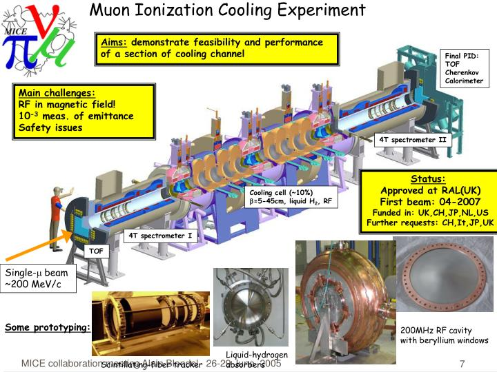Muon Ionization Cooling Experiment