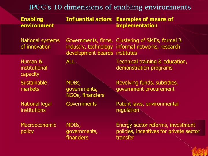 IPCC's 10 dimensions of enabling environments
