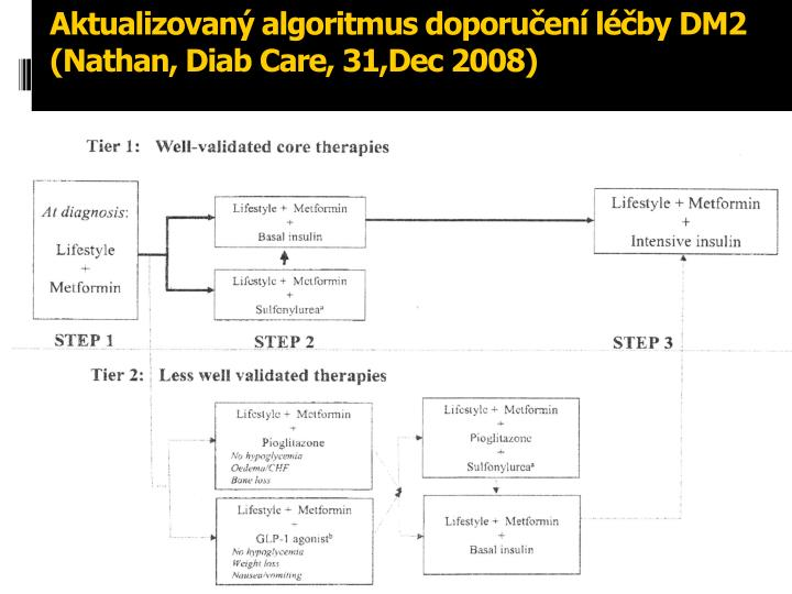 Aktualizovaný algoritmus doporučení léčby DM2 (Nathan, Diab Care, 31,Dec 2008)