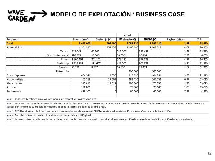 MODELO DE EXPLOTACIÓN / BUSINESS CASE