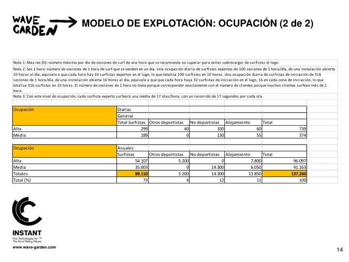 MODELO DE EXPLOTACIÓN: OCUPACIÓN (2 de 2)