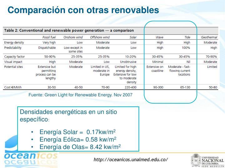 Comparación con otras renovables