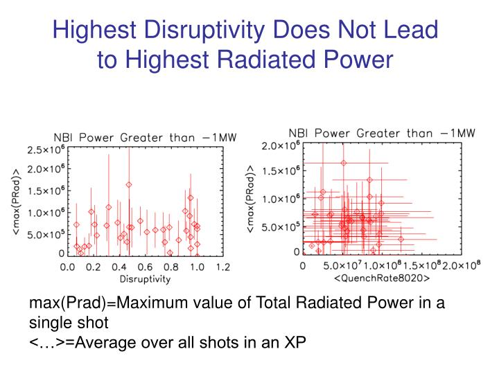 Highest Disruptivity Does Not Lead to Highest Radiated Power