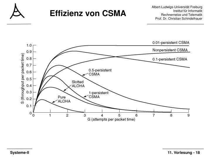 Effizienz von CSMA
