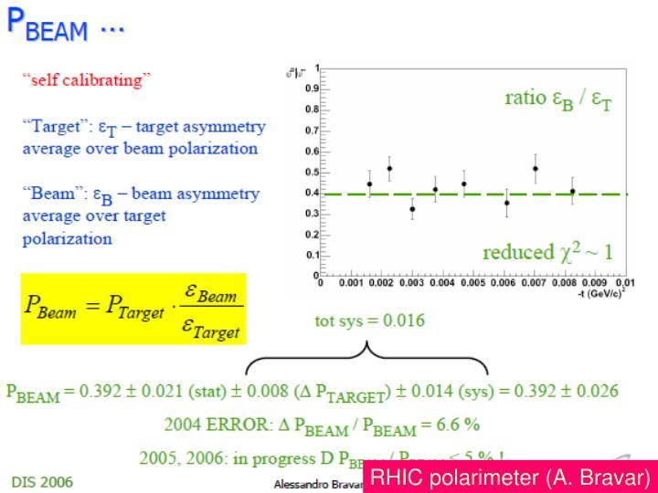 RHIC polarimeter (A. Bravar)