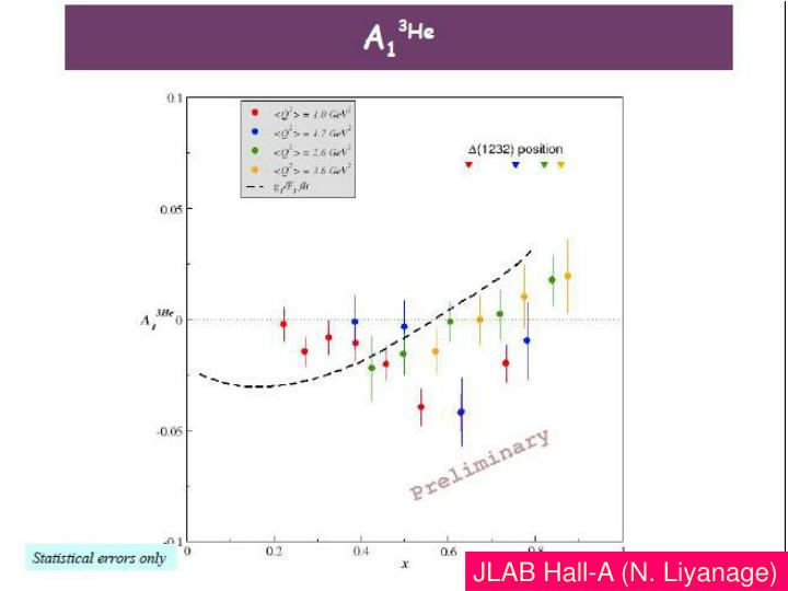 JLAB Hall-A (N. Liyanage)