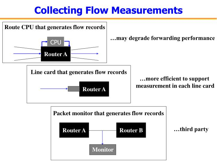 Line card that generates flow records