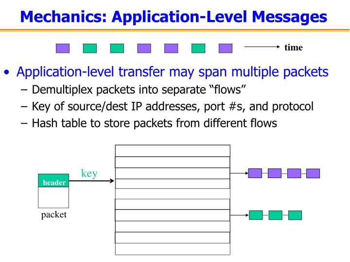 Mechanics: Application-Level Messages