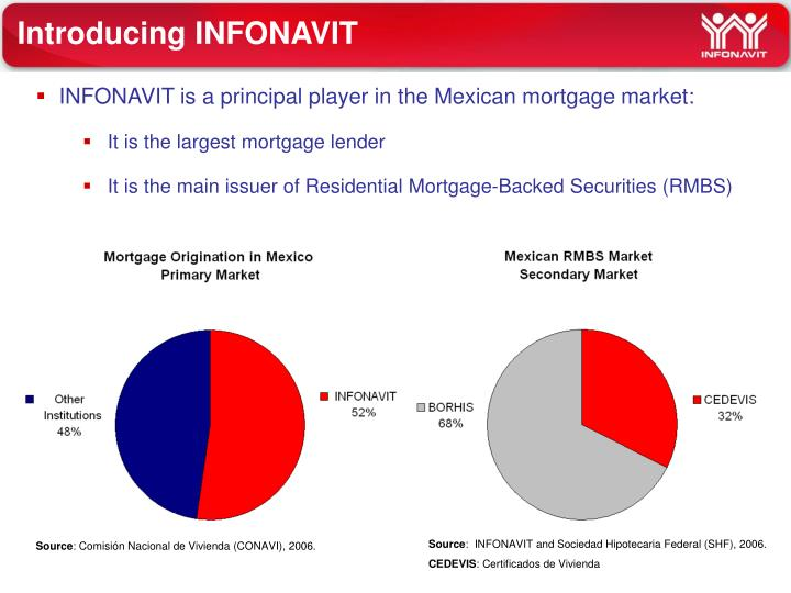 INFONAVIT is a principal player in the Mexican mortgage market: