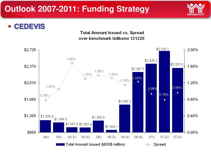 Outlook 2007-2011: Funding Strategy