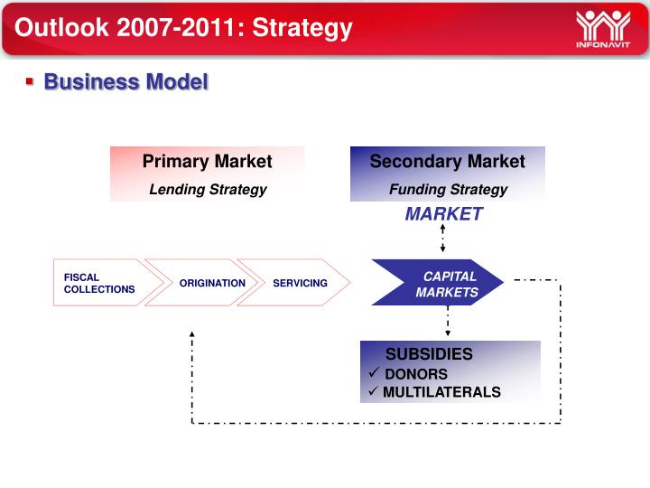 Outlook 2007-2011: Strategy