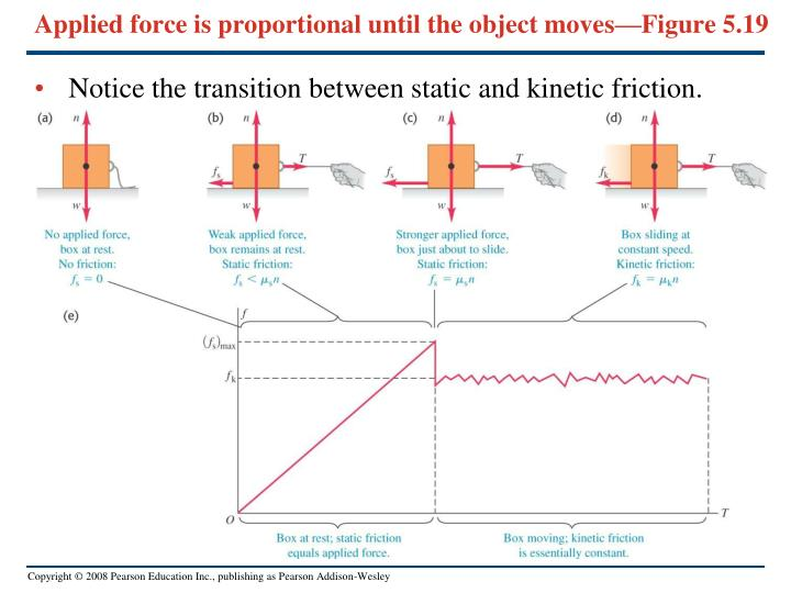 Applied force is proportional until the object moves—Figure 5.19