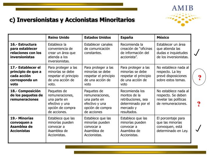 c) Inversionistas y Accionistas Minoritarios
