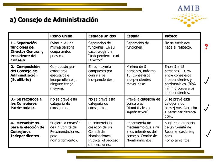 a) Consejo de Administración