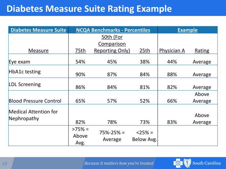 Diabetes Measure Suite Rating Example