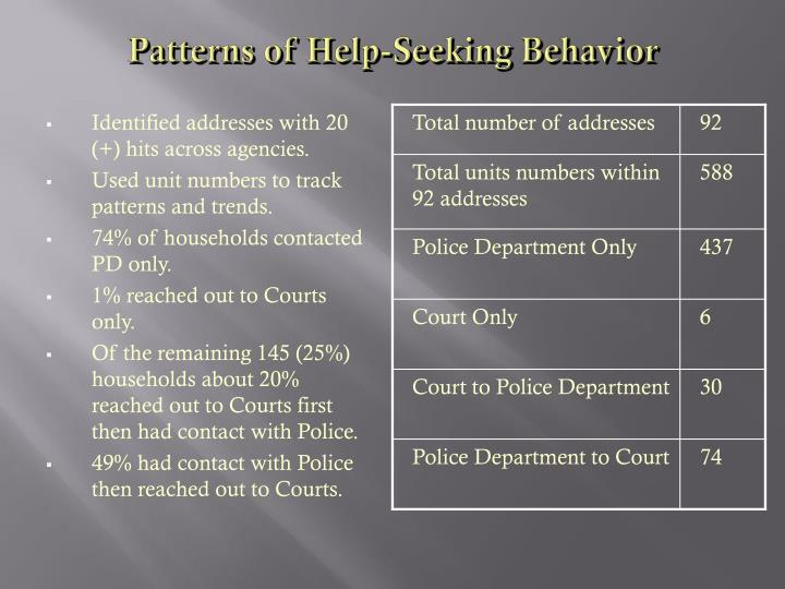 Patterns of Help-Seeking Behavior