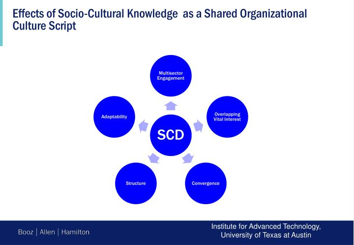Effects of Socio-Cultural Knowledge  as a Shared Organizational Culture Script