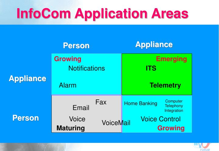 InfoCom Application Areas