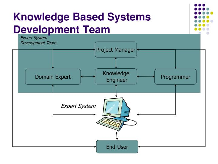 Knowledge Based Systems Development Team