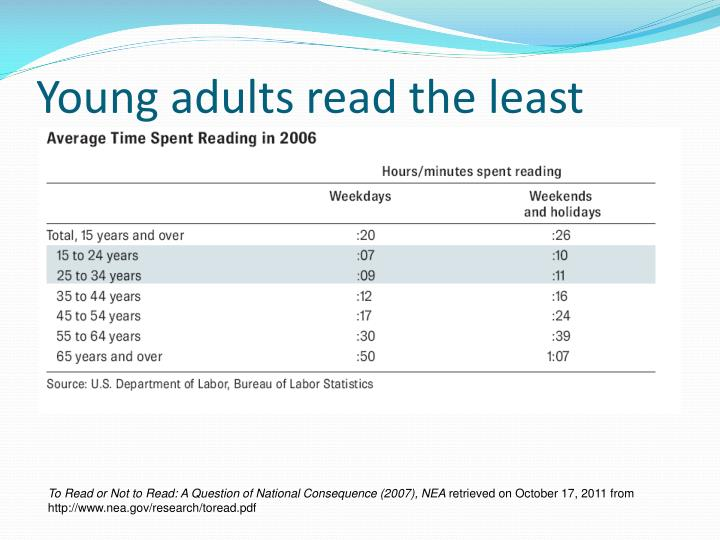 Young adults read the least