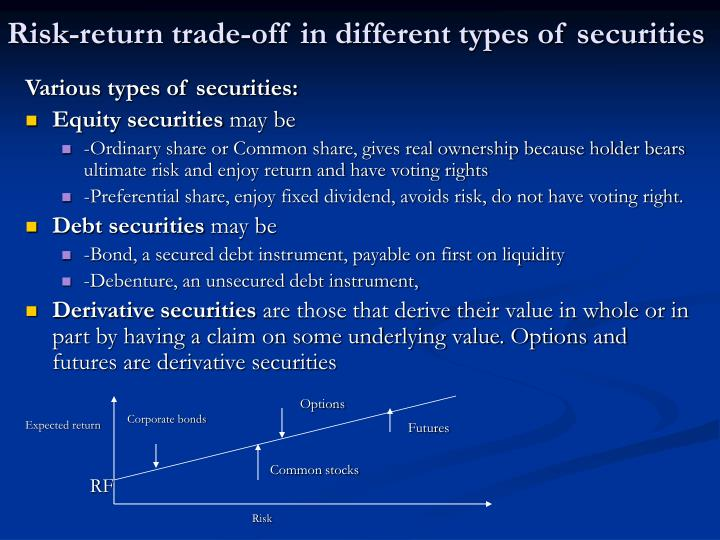 Risk-return trade-off in different types of securities