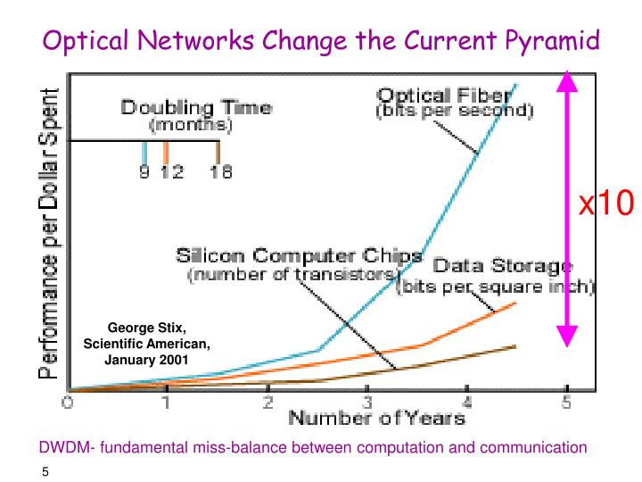 Optical Networks Change the Current Pyramid