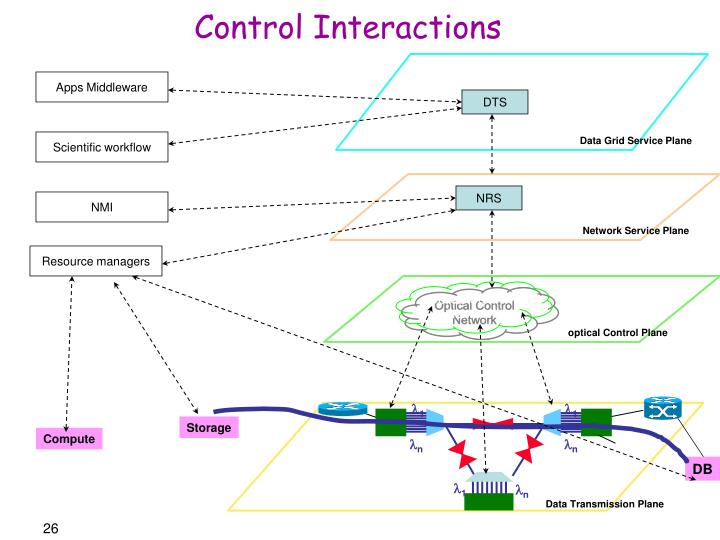 Control Interactions