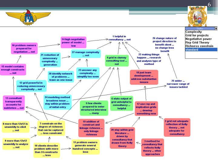 Análisis de mapas cognitivos