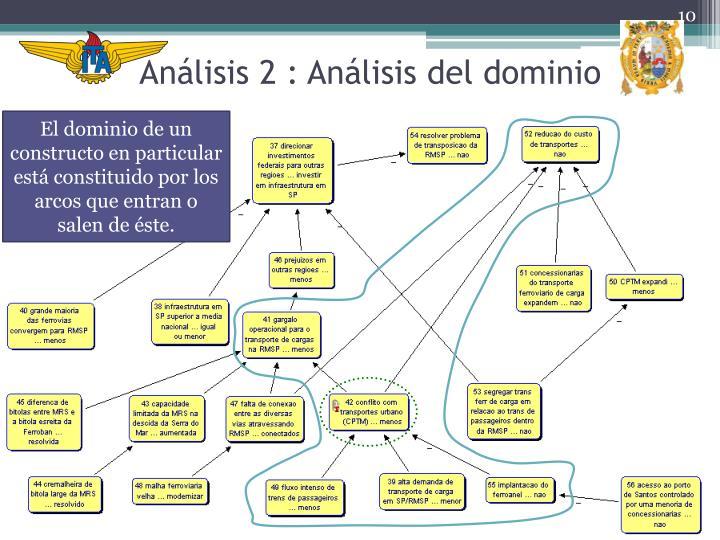Análisis 2 : Análisis del dominio