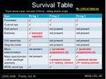 survival table