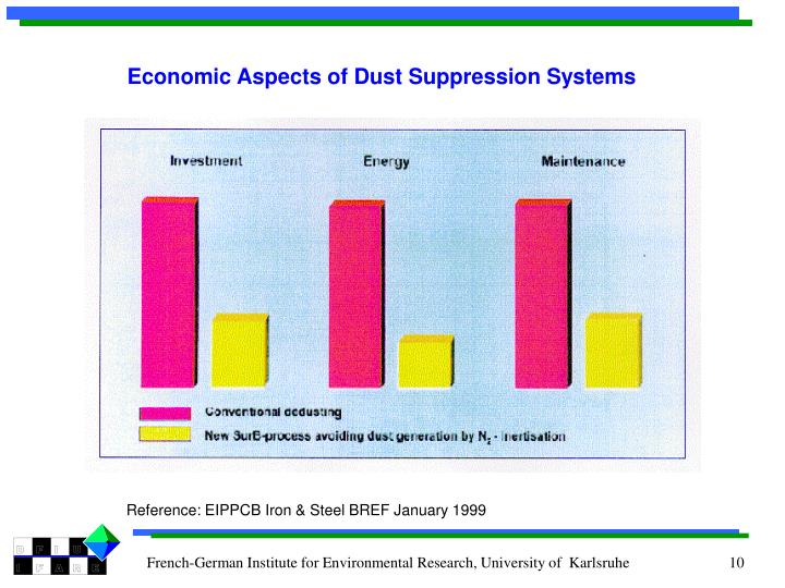 Economic Aspects of Dust Suppression Systems
