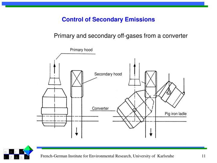 Control of Secondary Emissions