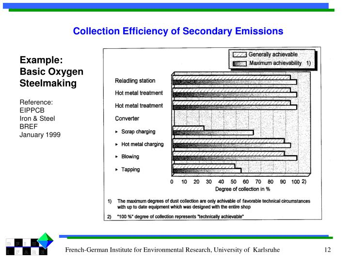 Collection Efficiency of Secondary Emissions