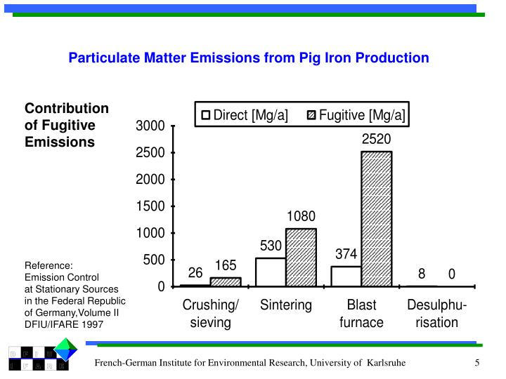 Particulate Matter Emissions from Pig Iron Production