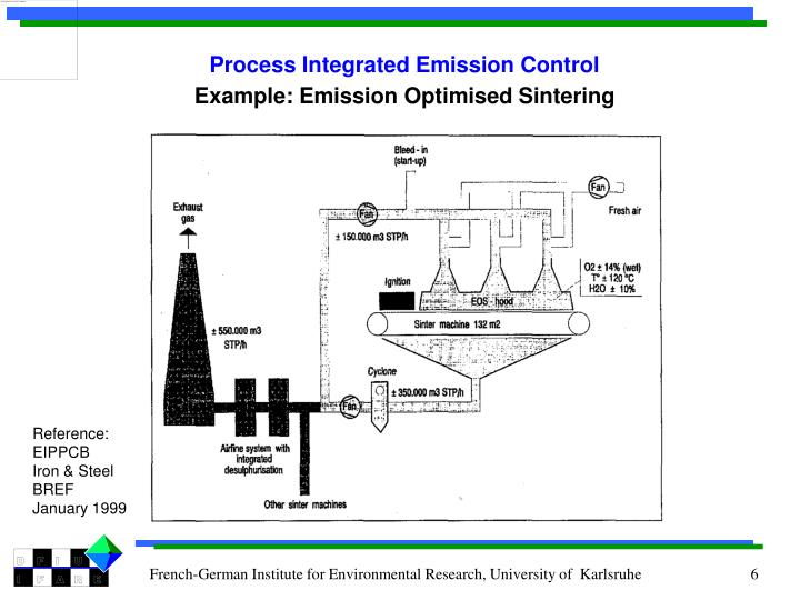 Process Integrated Emission Control