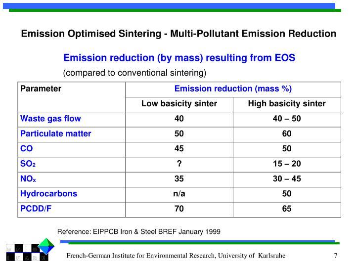 Emission Optimised Sintering - Multi-Pollutant Emission Reduction