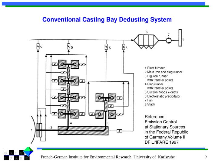 Conventional Casting Bay Dedusting System